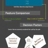 SharePoint On Premise vs Office 365